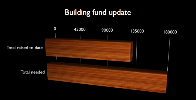 building-fund-update-3-8-12
