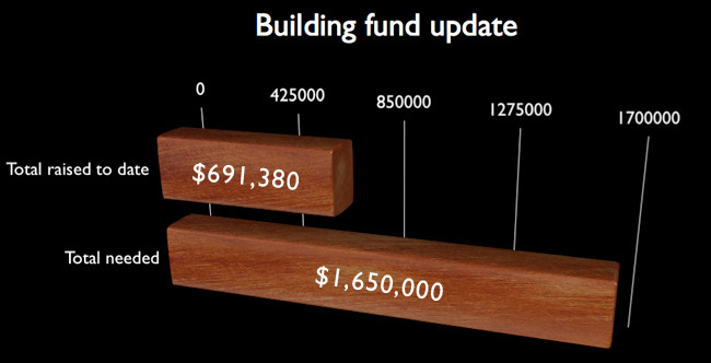 building-fund-update-9-4-12